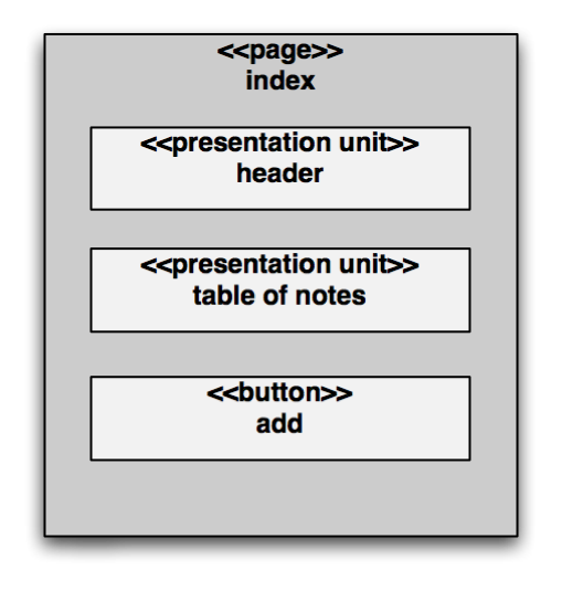 The index presentation model